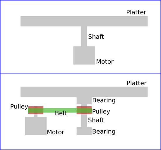 Platter System